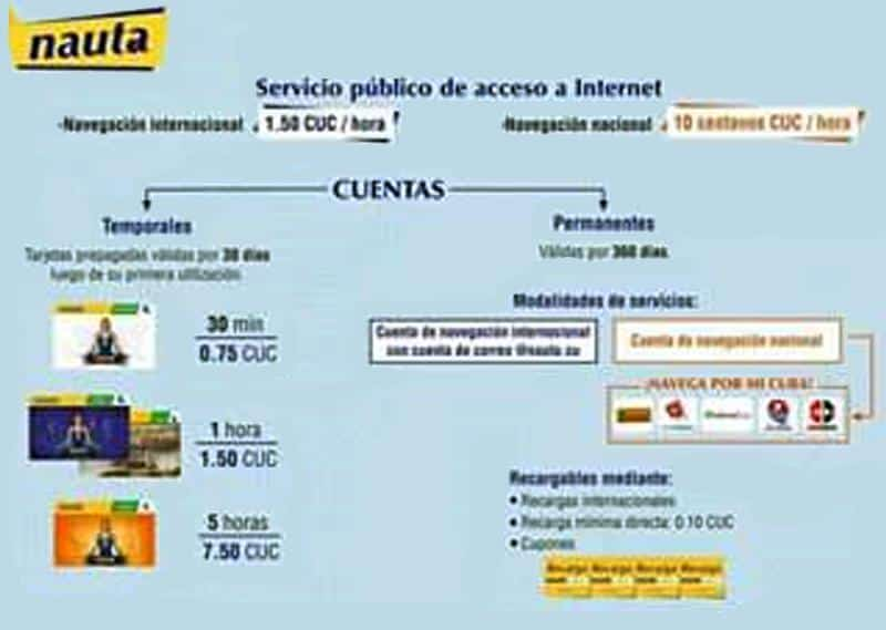 Sitios web de Cuba