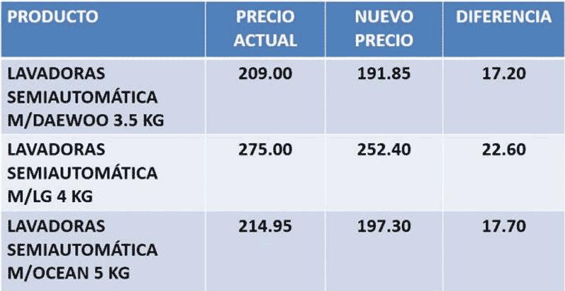 precios lavadoras cuc