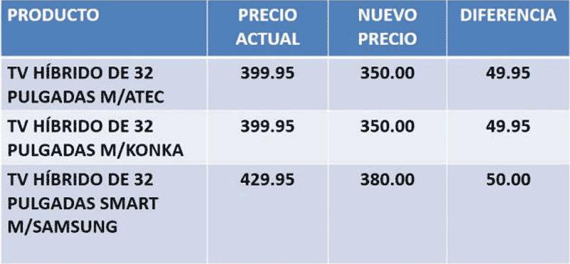 precios televisores cuc