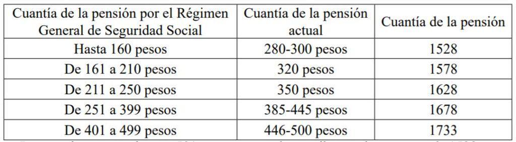 tabla de aumentos de pensiones en cuba