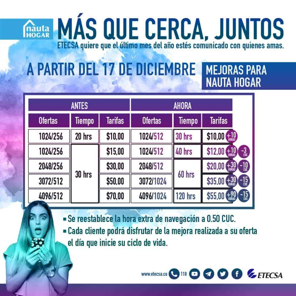 tabla de precios de nauta hogar en cuba