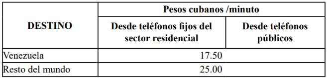 tarifa de llamadas internacionales desde fijo